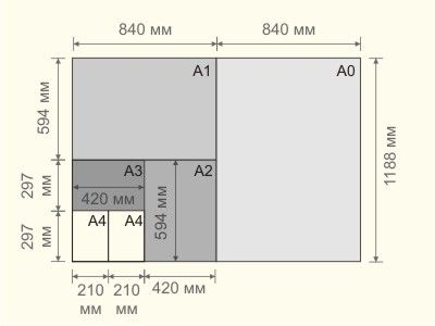 Форматы изображений до А0
